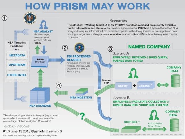 Funcionamiento de Prism.